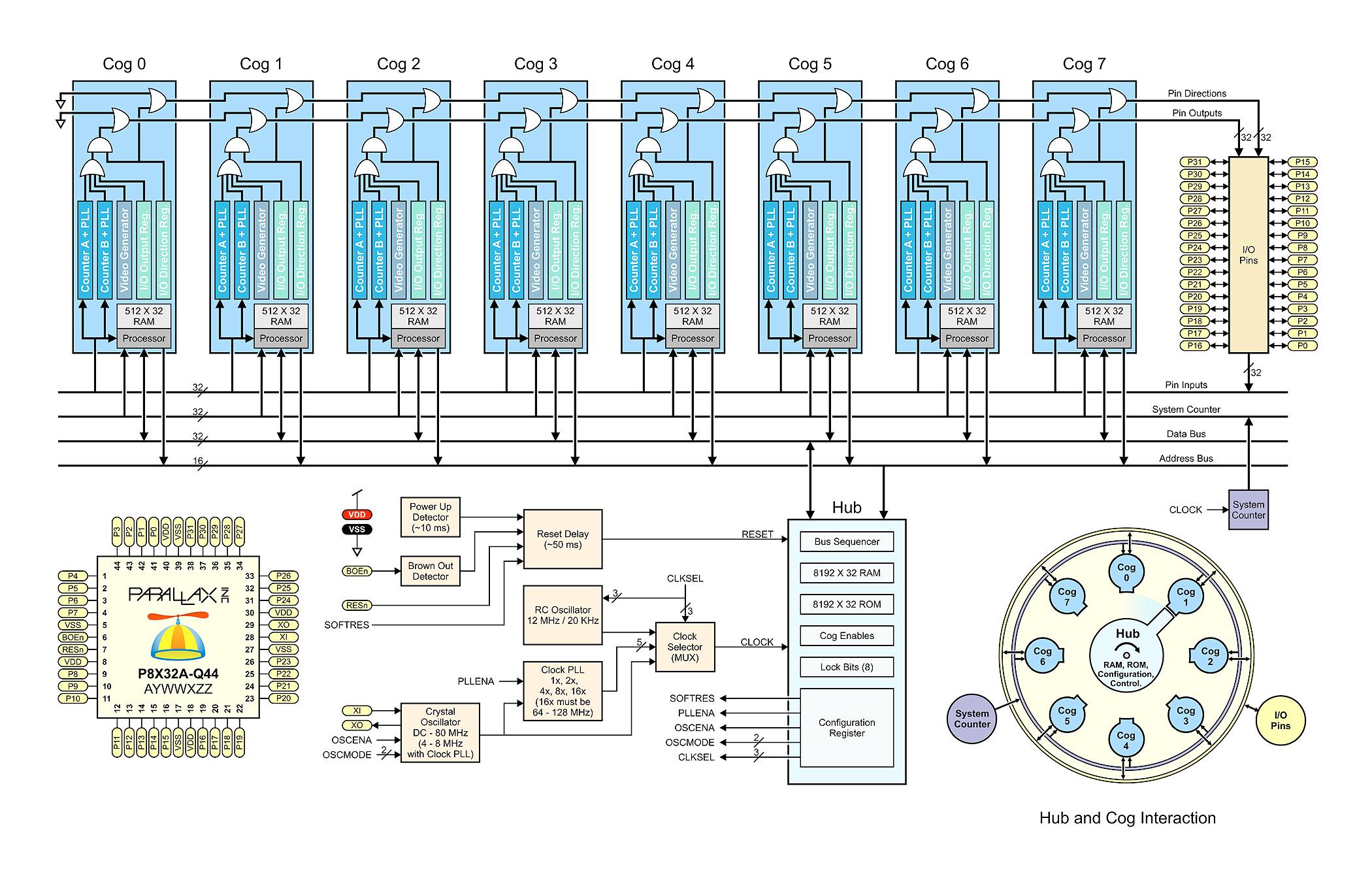 Programming The Propeller Ic Circuit Schematic - Data Schema •